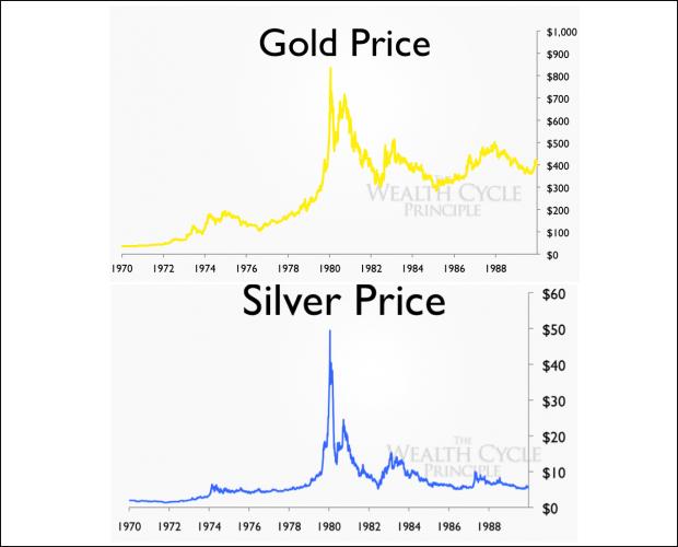 harga emas perak 1970 1990